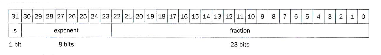 computing and ieee 754 floating point standard I read what every computer scientist should know about floating point at some -  er - point  actually, floating point numbers are almost invariably stored in ieee  754 binary (base 2)  the exponent is not stored as a standard signed integer.